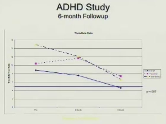 Sarina Grosswald ADHD Quiet Time at School Conference Study 6-month Followup