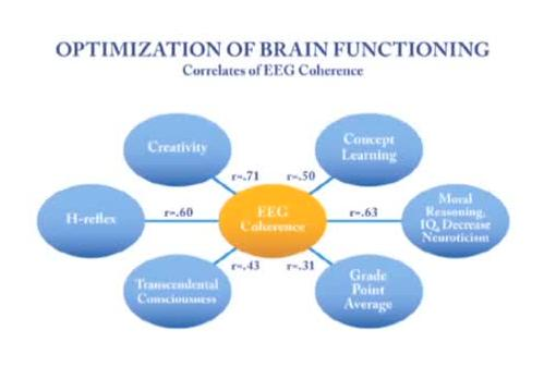 EEG Coherence corelates with ...