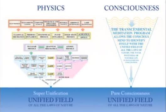Modern Physics - Unified Field Theory and Consciousness