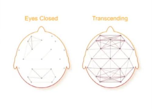 EEG coherence during transcending (Samadhi)