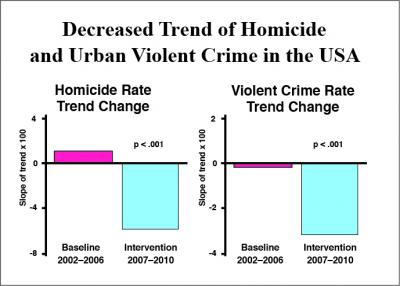 Societal Violence and Collective Consciousness Reduction of U.S. Homicide and Urban Violent Crime Rates